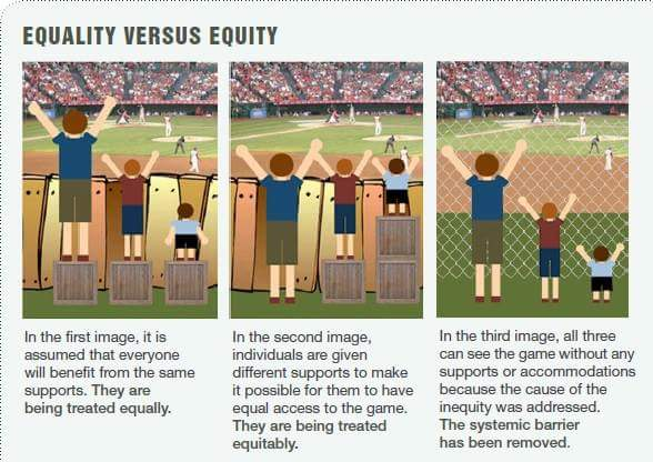 Is your church treating children with the same equality as you treat your adults? Or should we call it, equity?